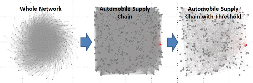 Whole metals network (left) and automobile supply chain (right).