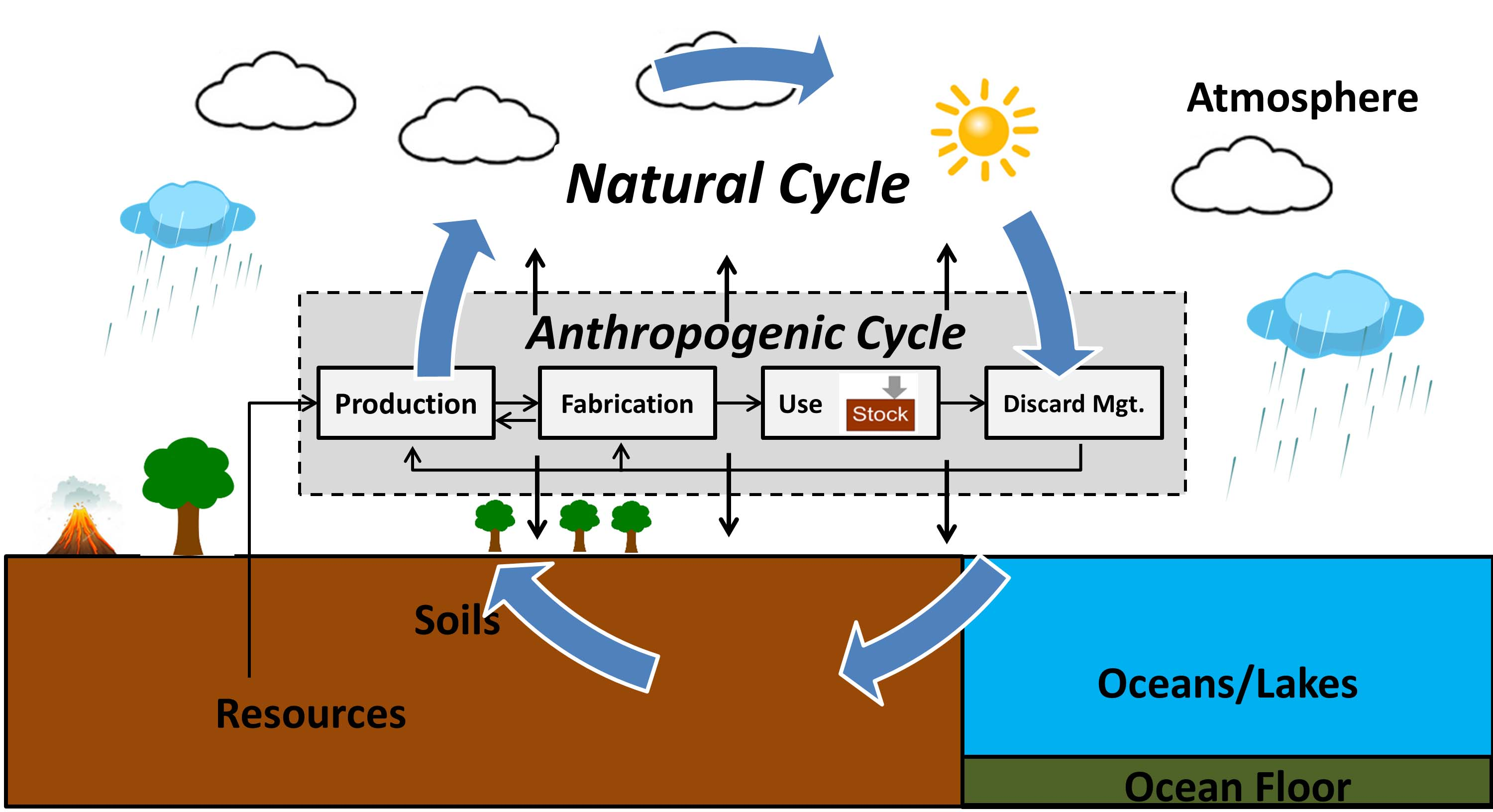 Natural and Anthropogenic Elemental Cycles